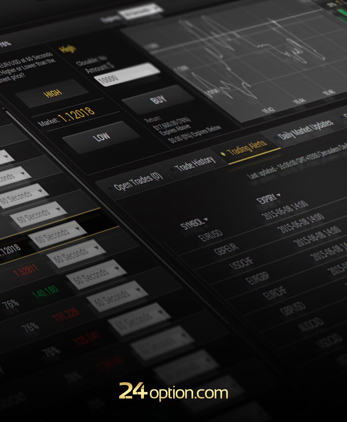 Binary options trading commodities